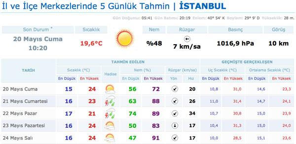 hava-durumu-meteoroloji-hafta-sonu-istanbul-ankara-uyarisi2jpg